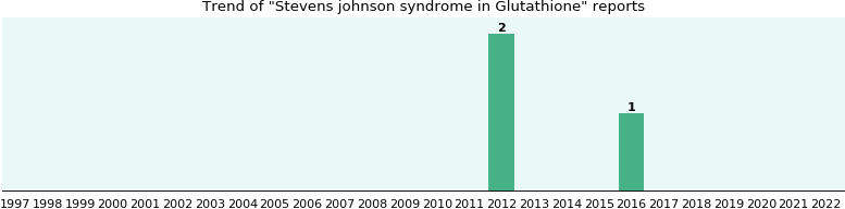 Could Glutathione cause Stevens johnson syndrome?