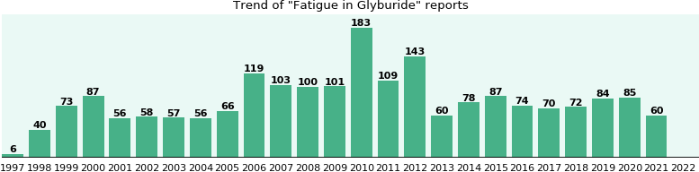 Could Glyburide cause Fatigue?