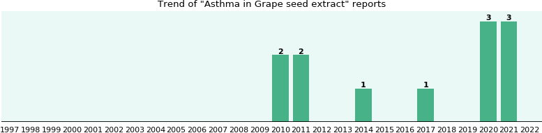 Could Grape seed extract cause Asthma?