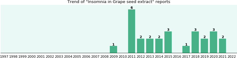 Could Grape seed extract cause Insomnia?