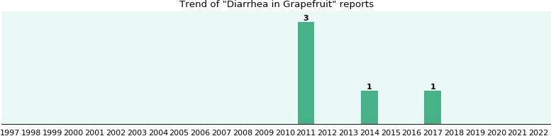 Could Grapefruit cause Diarrhea?