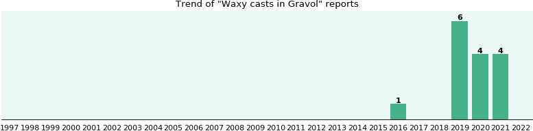 Could Gravol cause Waxy casts?