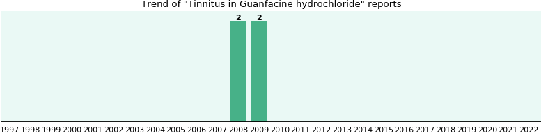 Could Guanfacine hydrochloride cause Tinnitus?