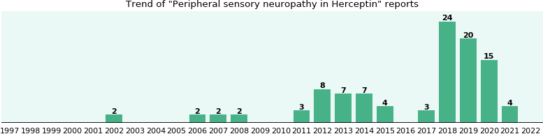 Could Herceptin cause Peripheral sensory neuropathy?