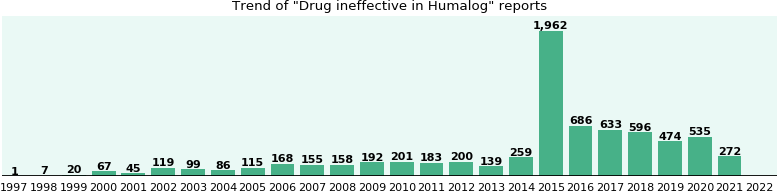 Could Humalog cause Drug ineffective?