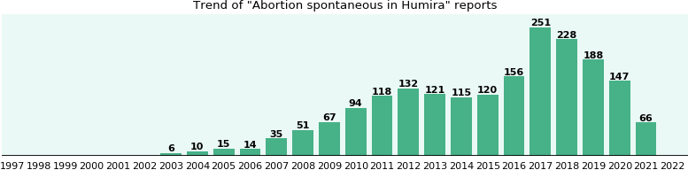 Could Humira cause Abortion spontaneous?