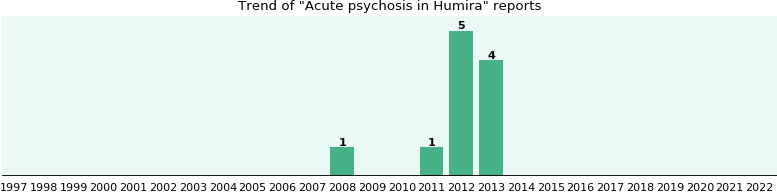 Will you have Acute psychosis with Humira? - eHealthMe
