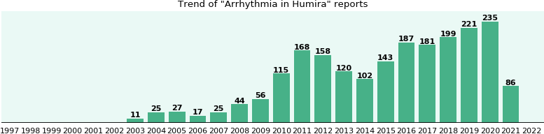 Will you have Arrhythmia with Humira? - eHealthMe