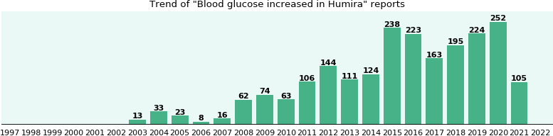 Could Humira cause Blood glucose increased?