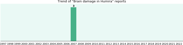 Will you have Brain damage with Humira? - eHealthMe