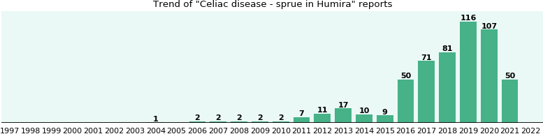Will you have Celiac disease - sprue with Humira? - eHealthMe