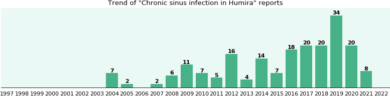 Could Humira cause Chronic sinus infection?