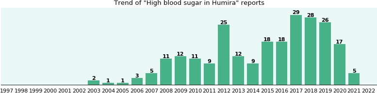 Could Humira cause High blood sugar?