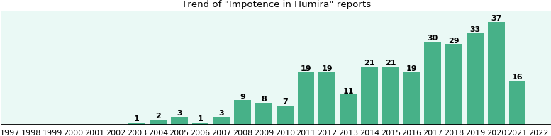 Will you have Impotence with Humira? - eHealthMe