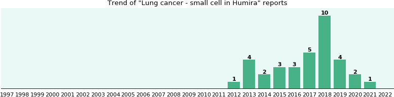 Humira side effect: Lung cancer - small cell - eHealthMe