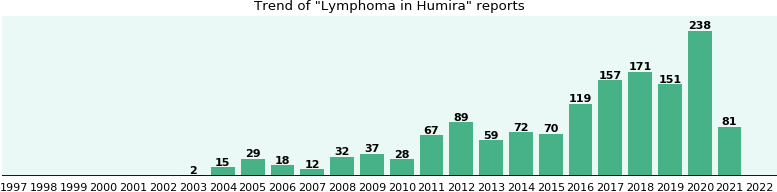 Could Humira cause Lymphoma?