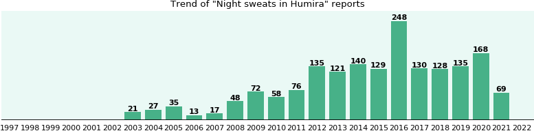 Will you have Night sweats with Humira? - eHealthMe