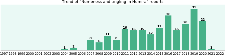 Could Humira cause Numbness and tingling?