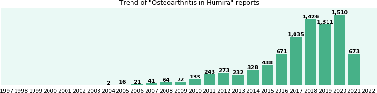 Could Humira cause Osteoarthritis?