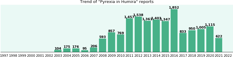 Could Humira cause Pyrexia?