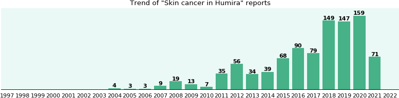 Could Humira cause Skin cancer?