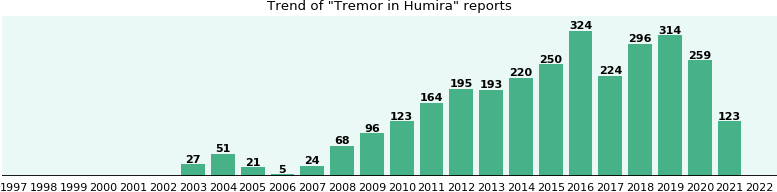 Will you have Tremor with Humira? - eHealthMe