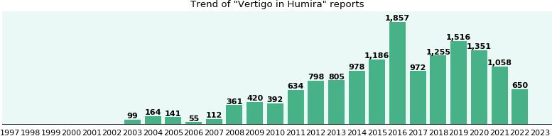 Will you have Vertigo with Humira? - eHealthMe