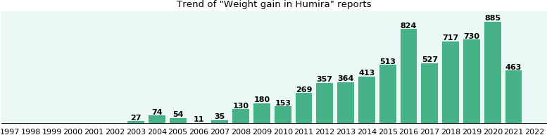 Could Humira cause Weight gain?