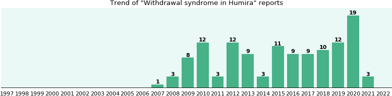 Could Humira cause Withdrawal syndrome?