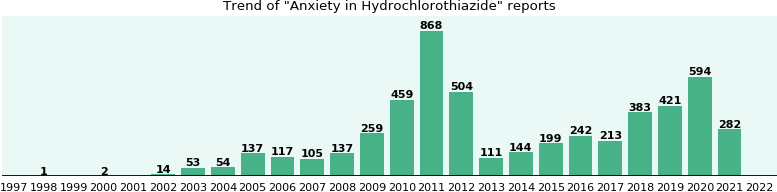 Could Hydrochlorothiazide cause Anxiety?