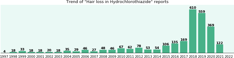Could Hydrochlorothiazide cause Hair loss?