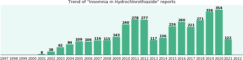 Could Hydrochlorothiazide cause Insomnia?