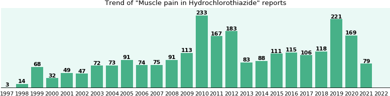 Could Hydrochlorothiazide cause Muscle pain?