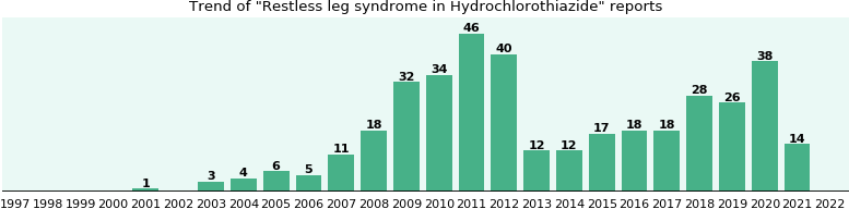 Could Hydrochlorothiazide cause Restless leg syndrome?