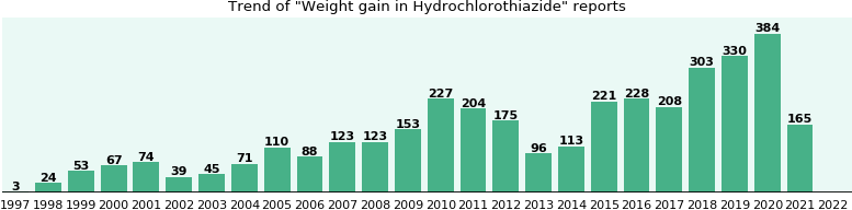 Could Hydrochlorothiazide cause Weight gain?