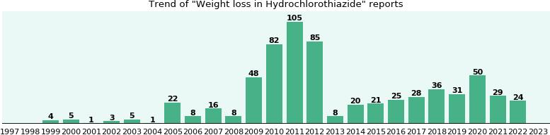 stars weight loss secrets