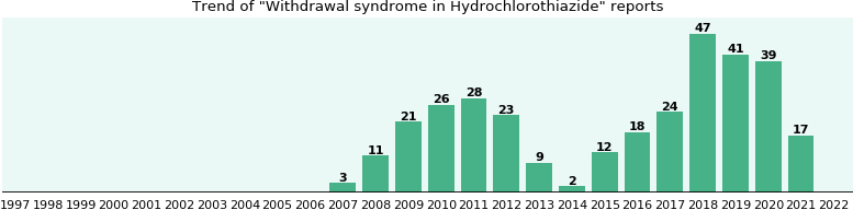 Could Hydrochlorothiazide cause Withdrawal syndrome?