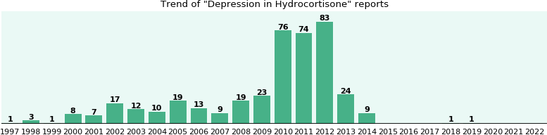 Could Hydrocortisone cause Depression?