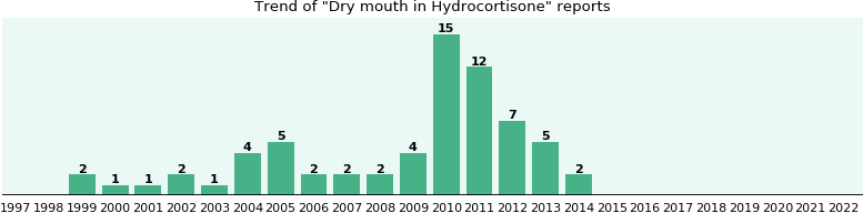 Could Hydrocortisone cause Dry mouth?