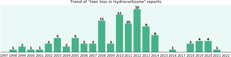Could Hydrocortisone cause Hair loss?