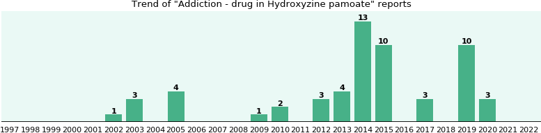 Could Hydroxyzine pamoate cause Addiction - drug?