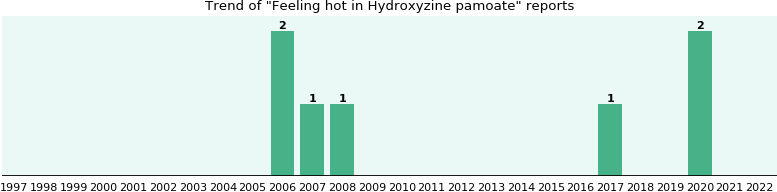 Could Hydroxyzine pamoate cause Feeling hot?