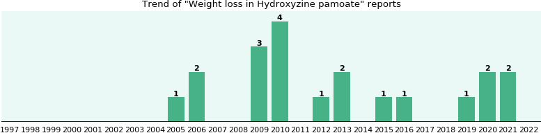 Could Hydroxyzine pamoate cause Weight loss?