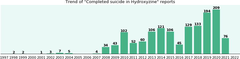 Could Hydroxyzine cause Completed suicide?