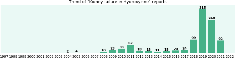 Could Hydroxyzine cause Kidney failure?