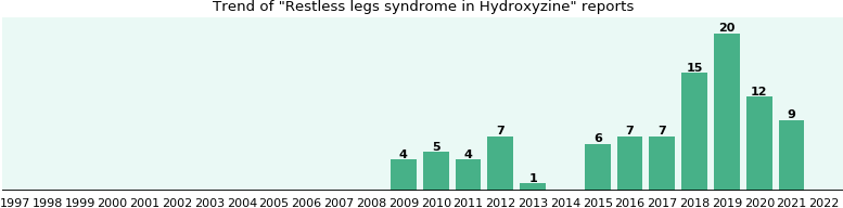 Could Hydroxyzine cause Restless legs syndrome?