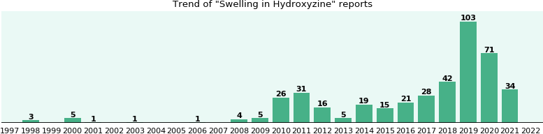 Could Hydroxyzine cause Swelling?