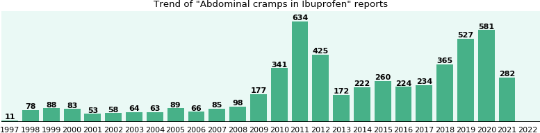 Could Ibuprofen cause Abdominal cramps?