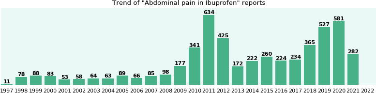 Could Ibuprofen cause Abdominal pain?