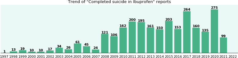 Could Ibuprofen cause Completed suicide?